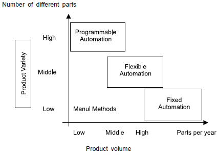 TYPES OF AUTOMATION in Production and Operations Management