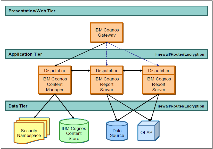 Typical tiered deployment of the IBM Cognos Platform