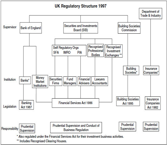 UK Self-Regulatory, Functional regulation (based on the Financial Services Act, 1986).
