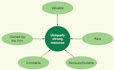 Uniquely-Strong-Resources