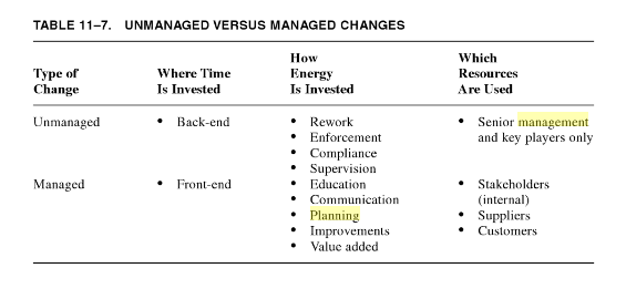 UNMANAGED VERSUS MANAGED CHANGES