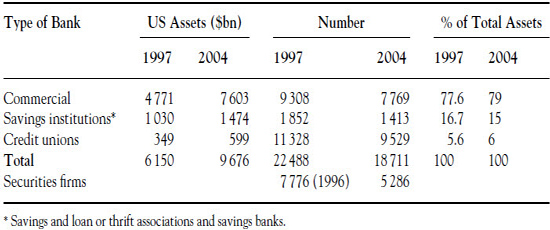US Banking Structure, 1997 and 2004.