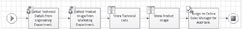 Using Visio Services to Visualize Workflow State