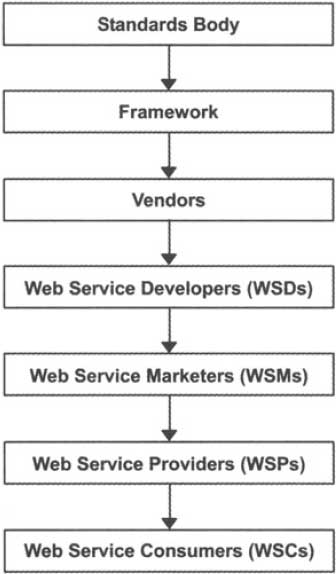 Value Chain for a Web Service in the Java Service Model