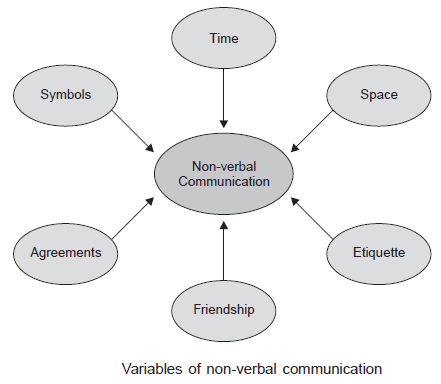 Variables-of-non-verbal-communication