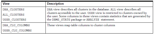 Viewing Information About Clusters table