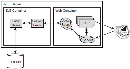 Web application/EJB interaction architecture