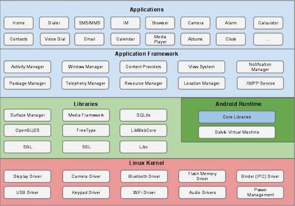 Android Architecture in Android Tutorial pdf 10 05 2019
