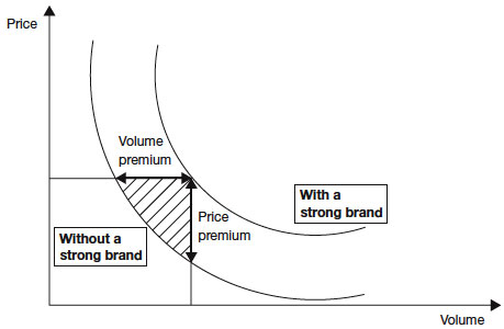 What is 'brand equity