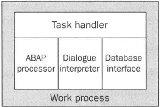 Work process architecture