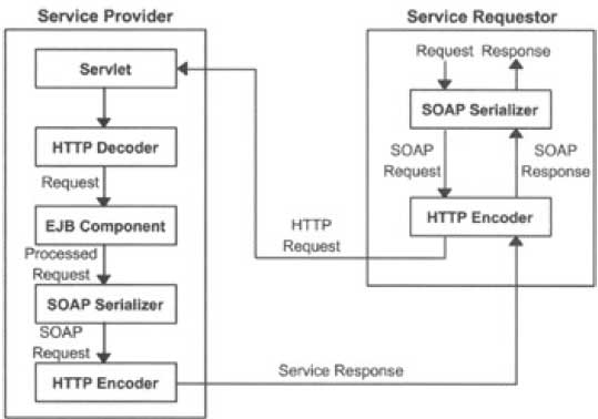 Working of the Java Service Model