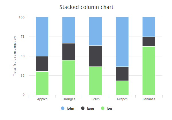 Highcharts Column Charts-Stacked and Grouped Column Chart in