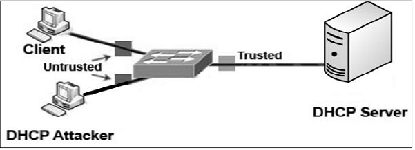 Network Security – Data Link Layer