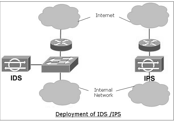 Network Security – Firewalls