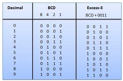 BCD Excess -3 Code