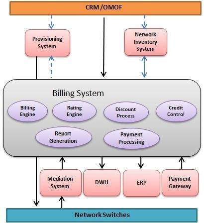 billing-system-architecture
