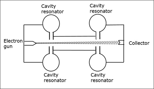 cavity_klystrons