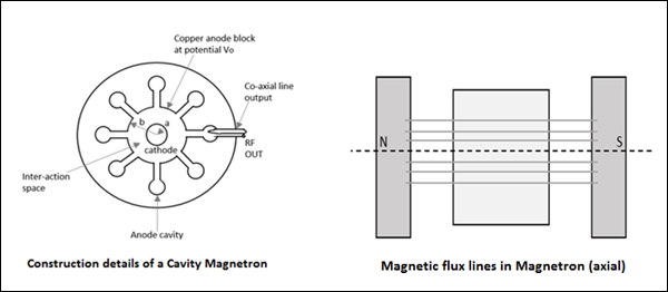 cavity_magnetron_and_magnetic_lines