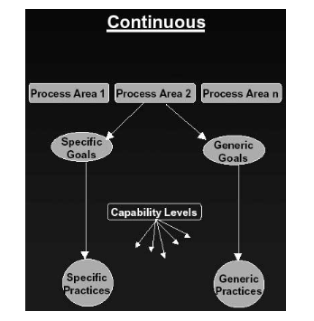 CMMI Continuous Model Structure.