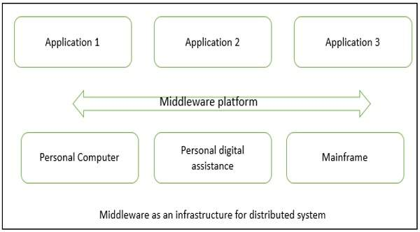 Distributed Architecture In Software Architecture And Design Tutorial 04 July 2020 Learn Distributed Architecture In Software Architecture And Design Tutorial 26207 Wisdom Jobs India