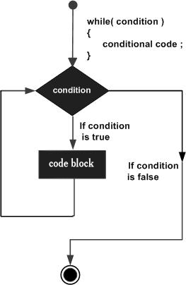 Objective C while loop