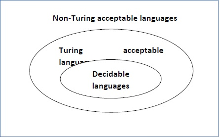 decidability_and_decidable_languages