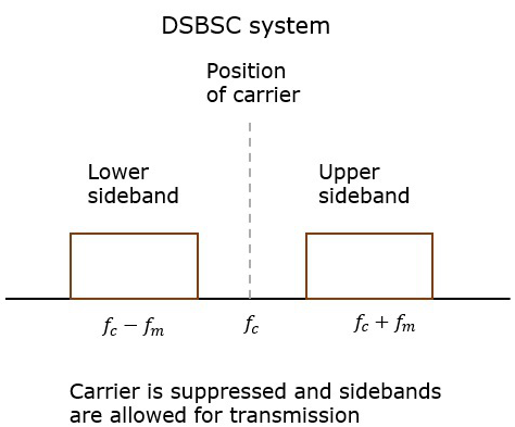 dsbsc_system