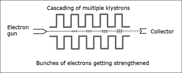 electrons_getting_strengthened