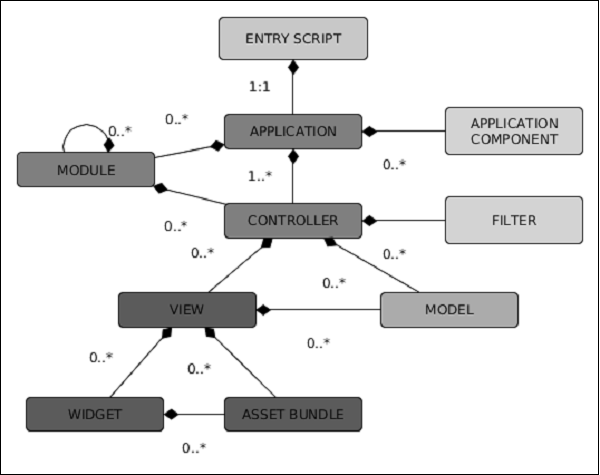 Entry Script Structure