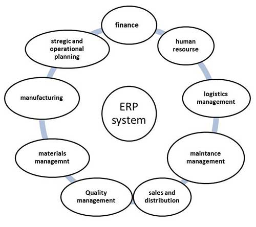 mis enterprise resource planning in management information