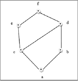 Lattice Example