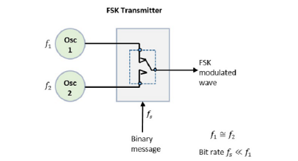 Frequency Shift Keying in Digital Communication - Frequency