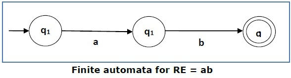 finite_automata_for_re1