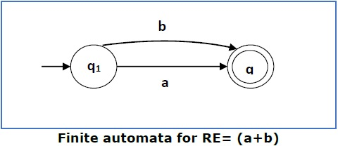 finite_automata_for_re2