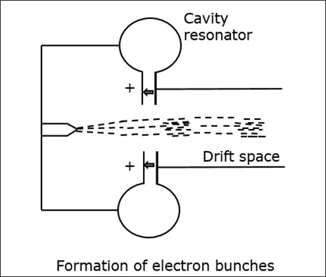 formation_of_electron_bunches