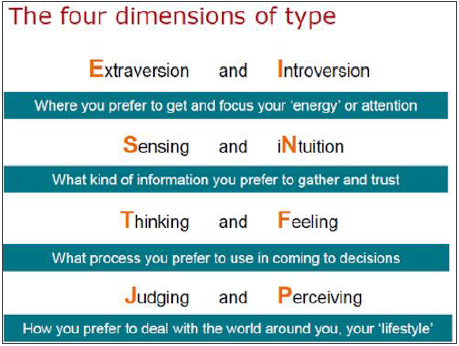 myers briggs types of indicator in individual and group behavior