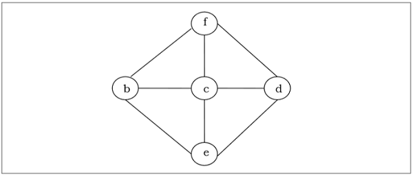 Graph in Span