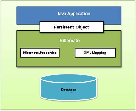 Hibernate Architecture in Hibernate Tutorial pdf 16 05 2019