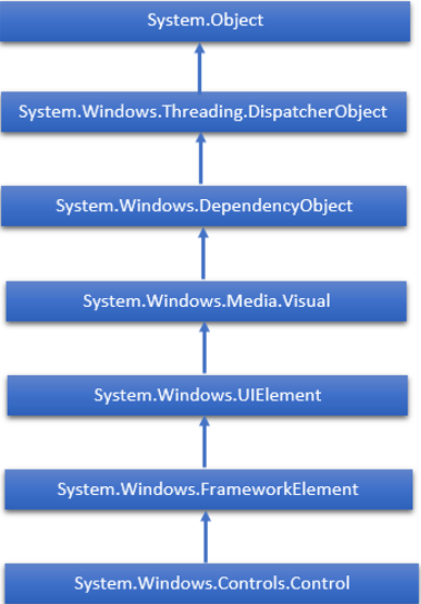 hierarchy_of_wpf