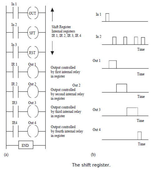 Ladder programs in logic controllers ladder programs in logic figure shows the mitsubishi version of the preceding ladder program and the associated instruction list instead of the three separate outputs for reset ccuart Gallery