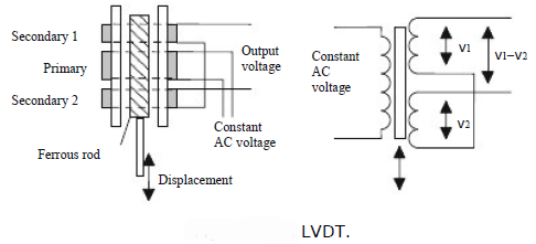 programmable logic controllers tutorials search resume services recruiters wisdom