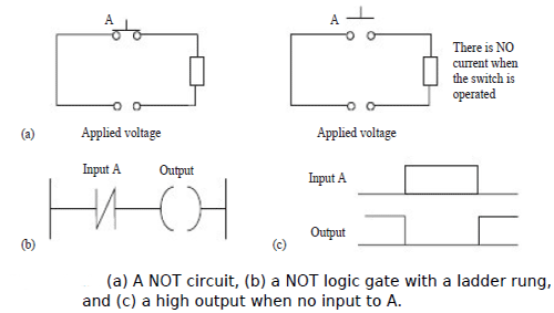 Logic functions logic functions in programmable logic controllers with no input to input a the contacts are closed and so there is an output when there is an input toinput a it opens and there is then no output ccuart Gallery