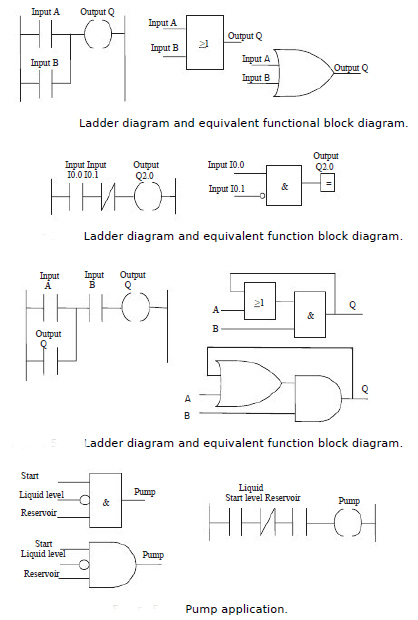 Function blocks function blocks in programmable logic controllers suppose this switch gives an input when there is liquid the function block diagram and the equivalent ladder diagram are then of the form shown in figure ccuart Gallery
