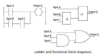 programmable logic controllers tutorials   job search  resume        giving the output q  figure shows the ladder and functional block diagrams  written in terms of mitsubishi notation  the preceding expression might be