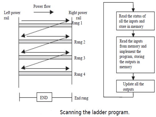 Ladder diagrams ladder diagrams in programmable logic controllers thus a switch that is normally open until some object closes it is shown as open on the ladder diagram ccuart Gallery