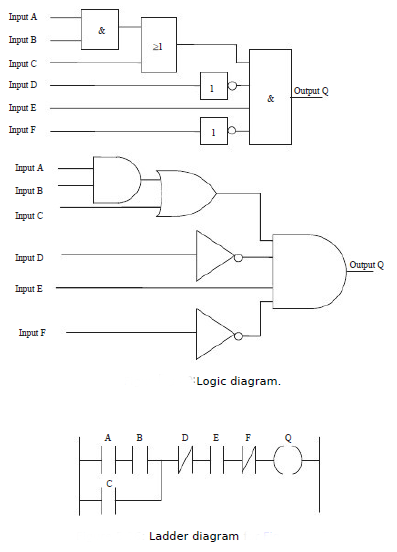 Function blocks function blocks in programmable logic controllers the ladder diagram to represent this idea is shown in figure ccuart Gallery