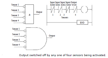 Program examples program examples programmable logic controllers when there is an input to the sensor the contacts open and the output stops thus we have an and logic situation figure shows the functional block and ccuart Image collections