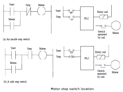 Program examples program examples in programmable logic figure shows where we can safely locate an emergency stop switch if it is in the input to the plc figure then if the plc malfunctions it might not be ccuart Gallery