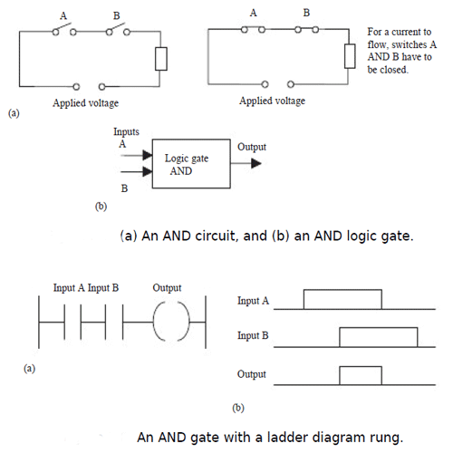 Logic functions logic functions in programmable logic controllers an example of an and gate is an interlock control system for a machine tool so that i tcan only be operated when the safety guard is in position and the ccuart Gallery