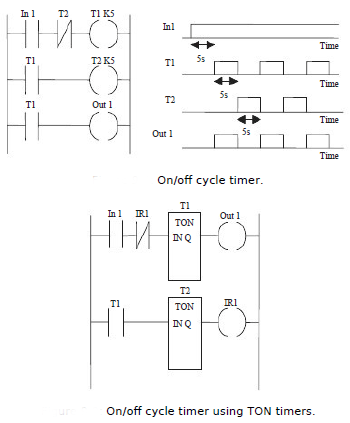 On delay timers on delay timers in programmable logic controllers figure shows how the preceding ladder program would appear in the format used with a timer considered as a delay rather than as a coil ccuart Images
